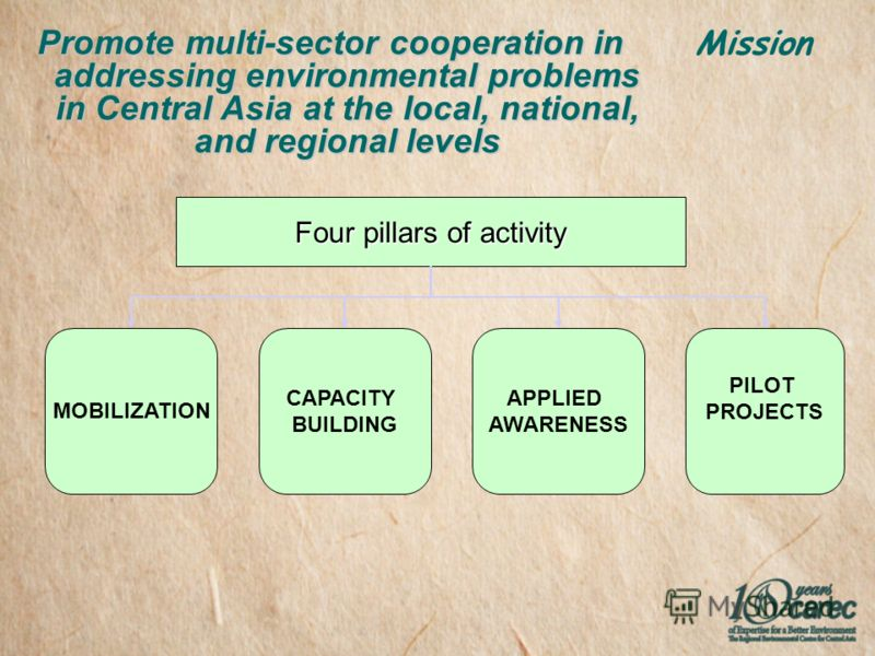 Mission Promote multi-sector cooperation in addressing environmental problems in Central Asia at the local, national, and regional levels Four pillars of activity PILOT PROJECTSMOBILIZATION CAPACITY BUILDING APPLIED AWARENESS