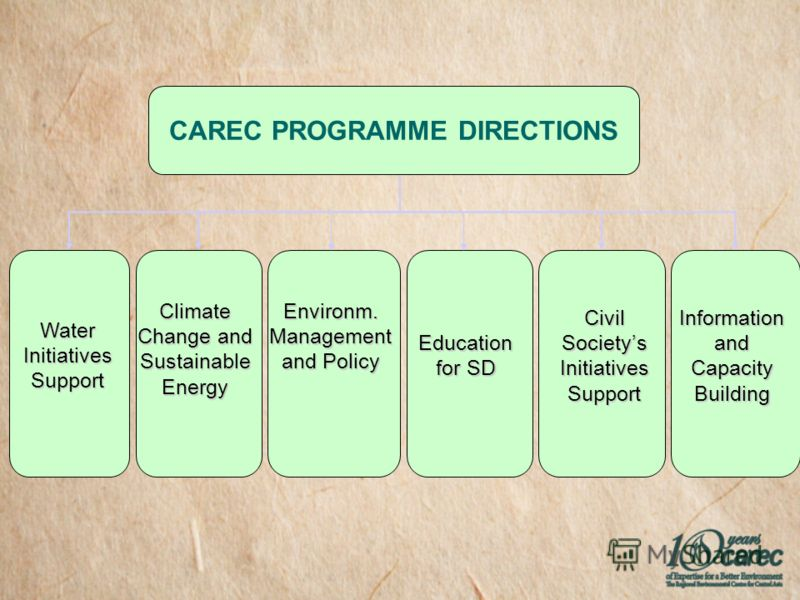 Water Initiatives Support Climate Change and Sustainable Energy Environm. Management and Policy Education for SD Civil Societys Initiatives Support Information and Capacity Building CAREC PROGRAMME DIRECTIONS