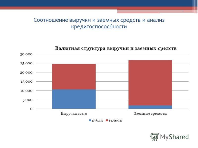 Соотношение выручки и заемных средств и анализ кредитоспососбности