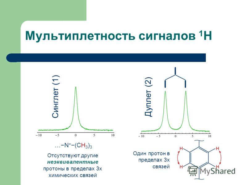 Мультиплетность сигналов 1 H Синглет (1) Дуплет (2) …N + (CH 3 ) 3 Отсутствуют другие неэквивалентные протоны в пределах 3х химических связей Один протон в пределах 3х связей
