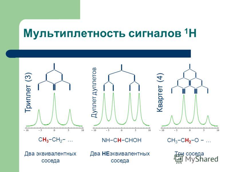 Мультиплетность сигналов 1 H Триплет (3) Дуплет дуплетов Квартет (4) CH3СH2 …CH3СH2 … Два эквивалентных соседа NHСHCHOH Два НЕэквивалентных соседа CH 3 СH 2O … Три соседа
