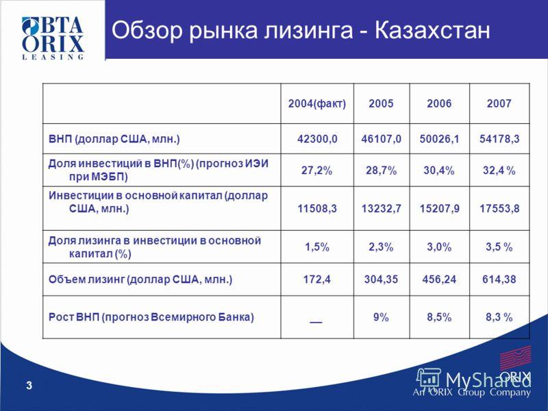 3 Обзор рынка лизинга - Казахстан 2004(факт)200520062007 ВНП (доллар США, млн.)42300,046107,050026,154178,3 Доля инвестиций в ВНП(%) (прогноз ИЭИ при МЭБП) 27,2%28,7%30,4%32,4 % Инвестиции в основной капитал (доллар США, млн.)11508,313232,715207,9175