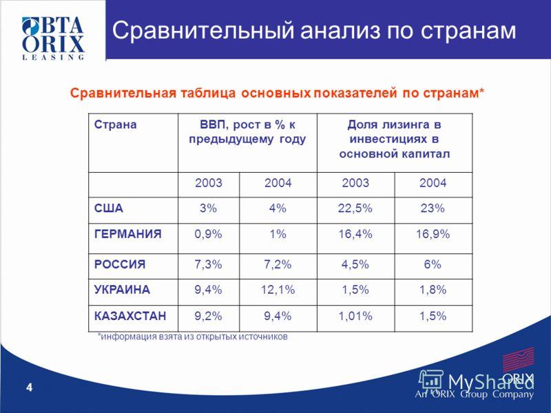 4 Сравнительный анализ по странам Сравнительная таблица основных показателей по странам* СтранаВВП, рост в % к предыдущему году Доля лизинга в инвестициях в основной капитал 2003200420032004 США3%4%22,5%23% ГЕРМАНИЯ0,9%1%16,4%16,9% РОССИЯ7,3%7,2%4,5%