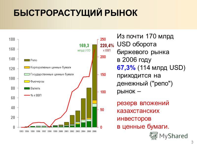 3 БЫСТРОРАСТУЩИЙ РЫНОК Из почти 170 млрд USD оборота биржевого рынка в 2006 году 67,3% (114 млрд USD) приходится на денежный (репо) рынок – резерв вложений казахстанских инвесторов в ценные бумаги.