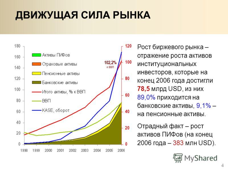 4 ДВИЖУЩАЯ СИЛА РЫНКА Рост биржевого рынка – отражение роста активов институциональных инвесторов, которые на конец 2006 года достигли 78,5 млрд USD, из них 89,0% приходится на банковские активы, 9,1% – на пенсионные активы. Отрадный факт – рост акти