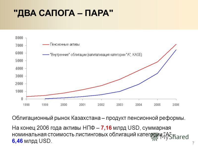 7 ДВА САПОГА – ПАРА Облигационный рынок Казахстана – продукт пенсионной реформы. На конец 2006 года активы НПФ – 7,16 млрд USD, суммарная номинальная стоимость листинговых облигаций категории А – 6,46 млрд USD.