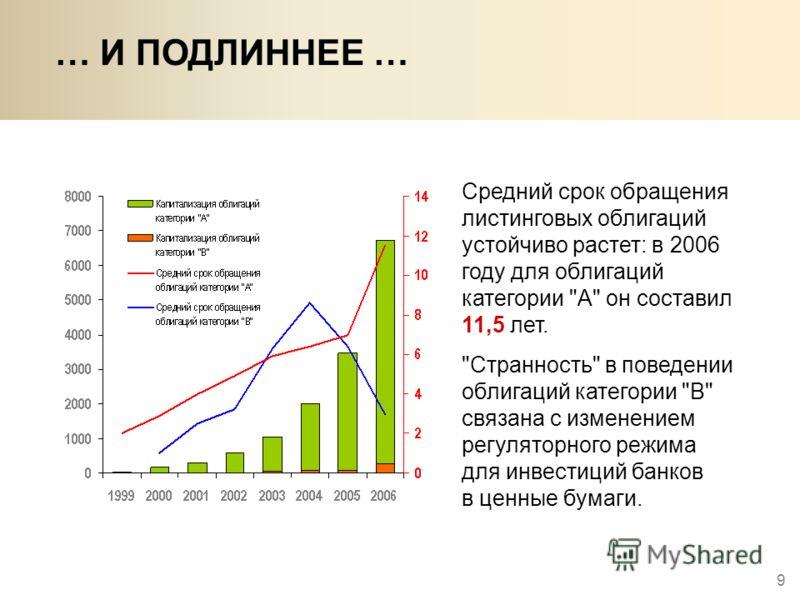 9 … И ПОДЛИННЕЕ … Средний срок обращения листинговых облигаций устойчиво растет: в 2006 году для облигаций категории