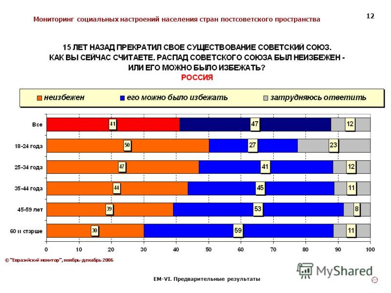 Мониторинг социальных настроений населения стран постсоветского пространства ЕМ-VI. Предварительные результаты 12