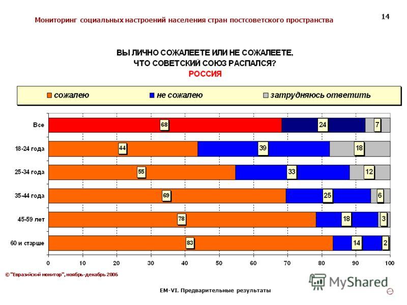 Мониторинг социальных настроений населения стран постсоветского пространства ЕМ-VI. Предварительные результаты 14