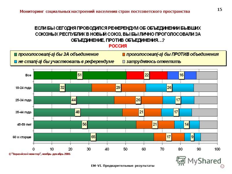 Мониторинг социальных настроений населения стран постсоветского пространства ЕМ-VI. Предварительные результаты 15