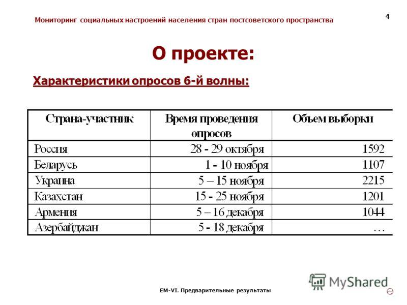 Мониторинг социальных настроений населения стран постсоветского пространства ЕМ-VI. Предварительные результаты 4 Характеристики опросов 6-й волны: О проекте:
