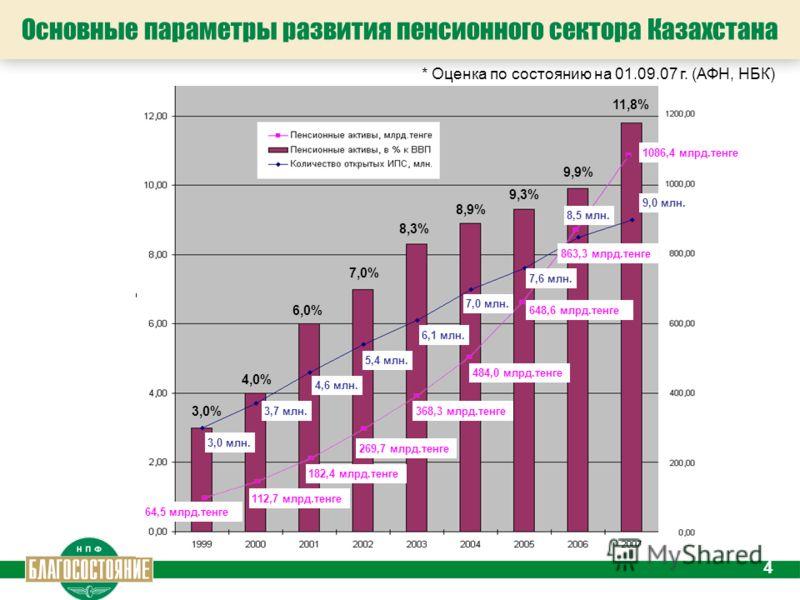 4 Основные параметры развития пенсионного сектора Казахстана * Оценка по состоянию на 01.09.07 г. (АФН, НБК) 1086,4 млрд.тенге 9,9% 9,3% 8,9% 8,3% 7,0% 6,0% 4,0% 3,0% 863,3 млрд.тенге 648,6 млрд.тенге 269,7 млрд.тенге 484,0 млрд.тенге 368,3 млрд.тенг