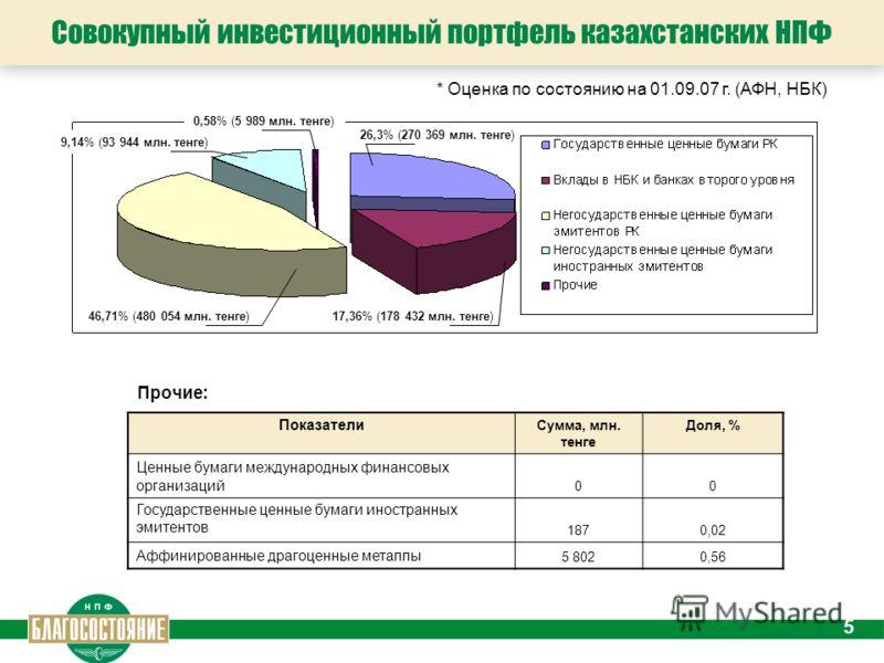 5 Совокупный инвестиционный портфель казахстанских НПФ * Оценка по состоянию на 01.09.07 г. (АФН, НБК) 17,36% (178 432 млн. тенге)46,71% (480 054 млн. тенге) 9,14% (93 944 млн. тенге) 0,58% (5 989 млн. тенге) Прочие: Показатели Сумма, млн. тенге Доля