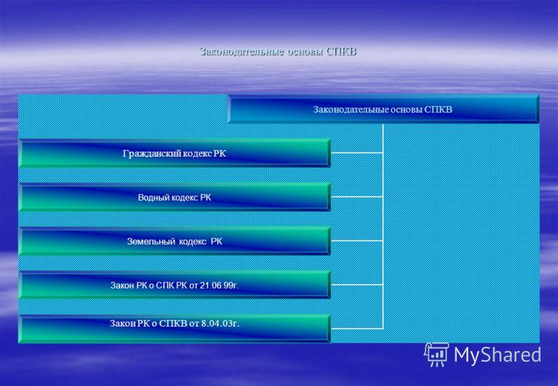 Законодательные основы СПКВ Гражданский кодекс РК Водный кодекс РК Земельный кодекс РК Закон РК о СПК РК от 21.06.99г. Закон РК о СПКВ от 8.04.03г.