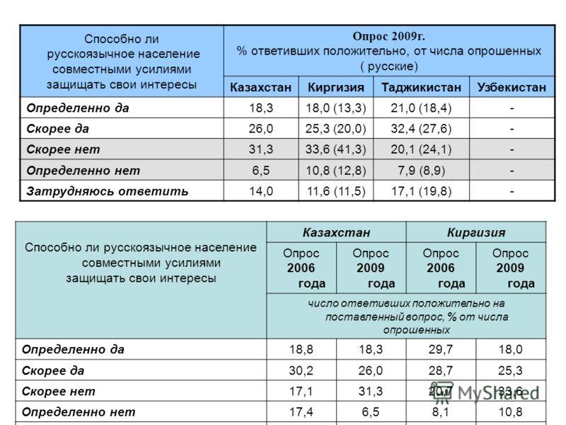 Способно ли русскоязычное население совместными усилиями защищать свои интересы Опрос 2009г. % ответивших положительно, от числа опрошенных ( русские) КазахстанКиргизияТаджикистанУзбекистан Определенно да 18,318,0 (13,3)21,0 (18,4)- Скорее да 26,025,
