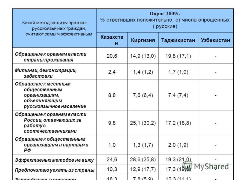 Какой метод защиты прав как русскоязычных граждан, считают самым эффективным Опрос 2009г. % ответивших положительно, от числа опрошенных ( русские) Казахста н КиргизияТаджикистанУзбекистан Обращение к органам власти страны проживания 20,614,9 (13,0)1