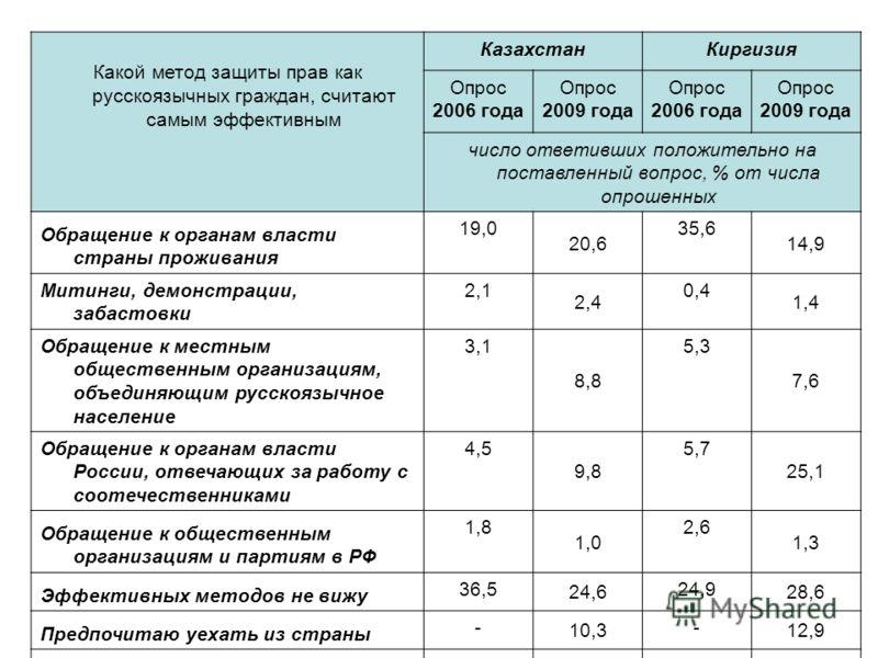 Какой метод защиты прав как русскоязычных граждан, считают самым эффективным КазахстанКиргизия Опрос 2006 года Опрос 2009 года Опрос 2006 года Опрос 2009 года число ответивших положительно на поставленный вопрос, % от числа опрошенных Обращение к орг