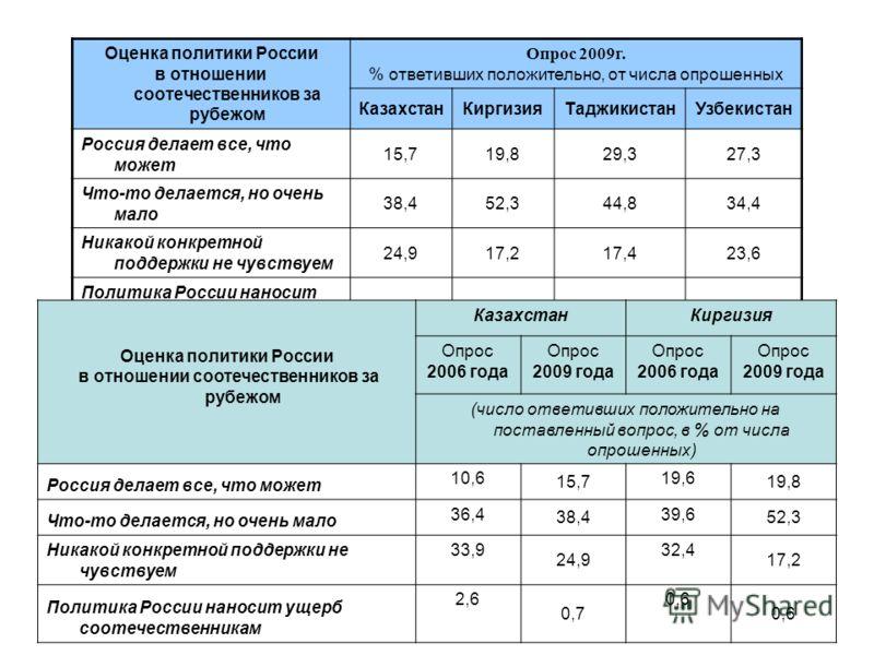 Оценка политики России в отношении соотечественников за рубежом Опрос 2009г. % ответивших положительно, от числа опрошенных КазахстанКиргизияТаджикистанУзбекистан Россия делает все, что может 15,719,829,327,3 Что-то делается, но очень мало 38,452,344