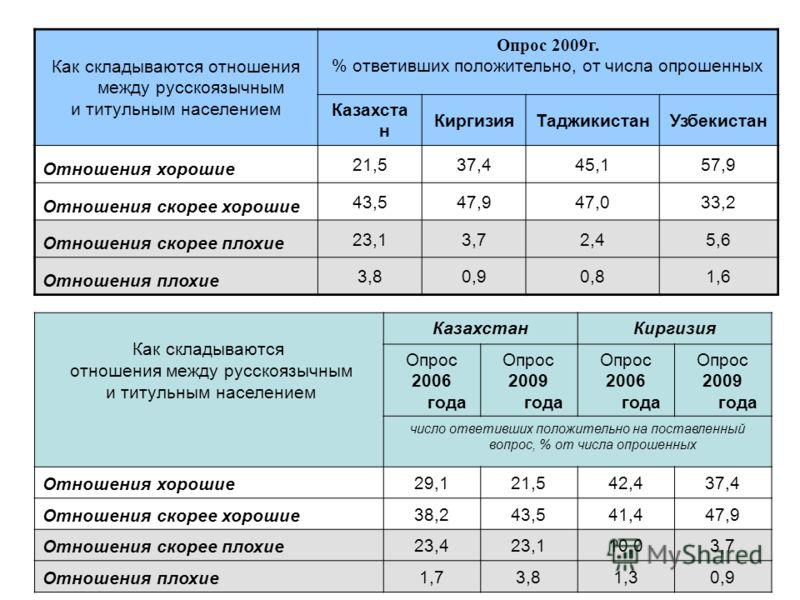 Как складываются отношения между русскоязычным и титульным населением Опрос 2009г. % ответивших положительно, от числа опрошенных Казахста н КиргизияТаджикистанУзбекистан Отношения хорошие 21,537,445,157,9 Отношения скорее хорошие 43,547,947,033,2 От