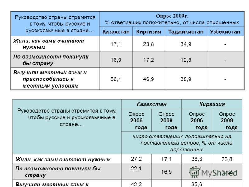 Руководство страны стремится к тому, чтобы русские и русскоязычные в стране… Опрос 2009г. % ответивших положительно, от числа опрошенных КазахстанКиргизияТаджикистанУзбекистан Жили, как сами считают нужным 17,123,834,9- По возможности покинули бы стр