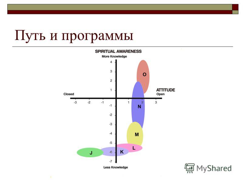 Путь и программы