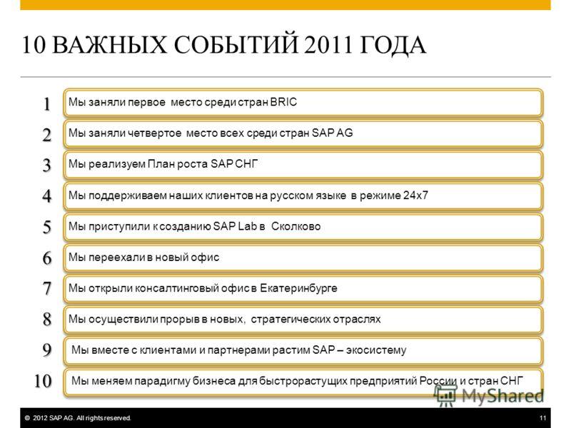 ©2012 SAP AG. All rights reserved.11 10 ВАЖНЫХ СОБЫТИЙ 2011 ГОДА Мы заняли первое место среди стран BRICМы заняли четвертое место всех среди стран SAP AGМы реализуем План роста SAP СНГМы поддерживаем наших клиентов на русском языке в режиме 24х7Мы пр