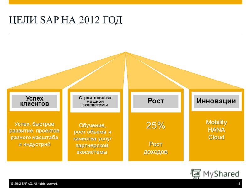 ©2012 SAP AG. All rights reserved.13 ЦЕЛИ SAP НА 2012 ГОД Успех клиентов Успех, быстрое развитие проектов разного масштаба и индустрий Строительство мощной экосистемы Рост 25% Ростдоходов Инновации MobilityHANACloud Обучение, рост объема и качества у