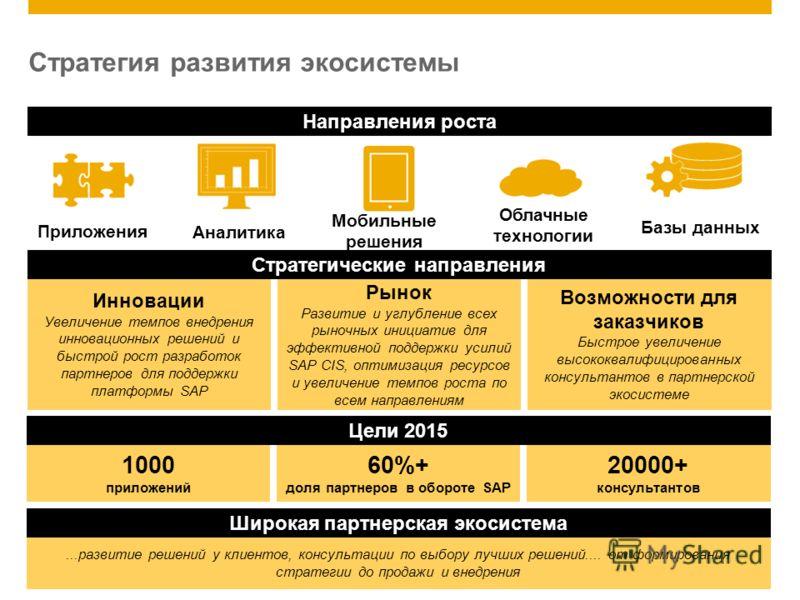 ©2012 SAP AG. All rights reserved.14...развитие решений у клиентов, консультации по выбору лучших решений.... от формирования стратегии до продажи и внедрения Инновации Увеличение темпов внедрения инновационных решений и быстрой рост разработок партн
