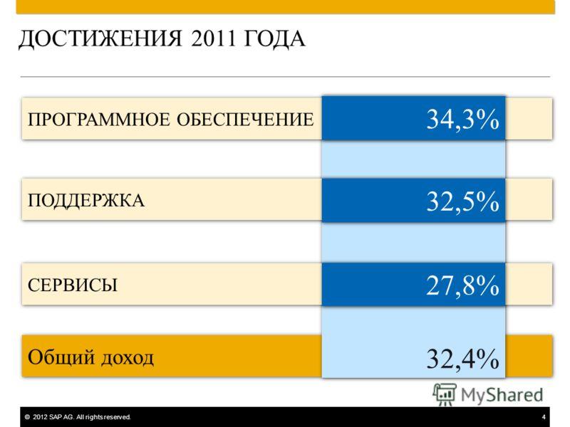 ©2012 SAP AG. All rights reserved.4 Общий доход 32,4%32,4% 32,4%32,4% ПРОГРАММНОЕ ОБЕСПЕЧЕНИЕ ПОДДЕРЖКА СЕРВИСЫ ДОСТИЖЕНИЯ 2011 ГОДА 34,3% 32,5%32,5% 32,5%32,5% 27,8%