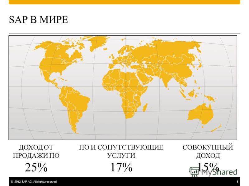 ©2012 SAP AG. All rights reserved.5 SAP В МИРЕ ПО И СОПУТСТВУЮЩИЕ УСЛУГИ 17% СОВОКУПНЫЙ ДОХОД 15% ДОХОД ОТ ПРОДАЖИ ПО 25%