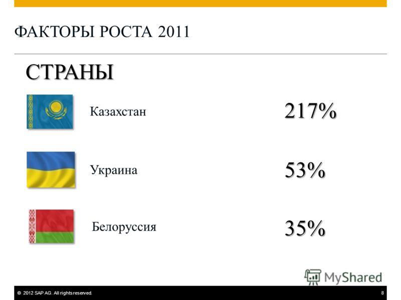©2012 SAP AG. All rights reserved.8 ФАКТОРЫ РОСТА 2011 Украина Казахстан 53% СТРАНЫ 217% Белоруссия 35%