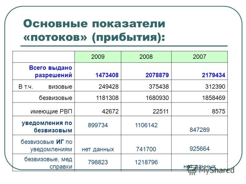 Основные показатели «потоков» (прибытия): 200920082007 Всего выдано разрешений147340820788792179434 В т.ч. визовые249428375438312390 безвизовые118130816809301858469 имеющие РВП42672225118575 уведомления по безвизовым 8997341106142 847289 безвизовые И