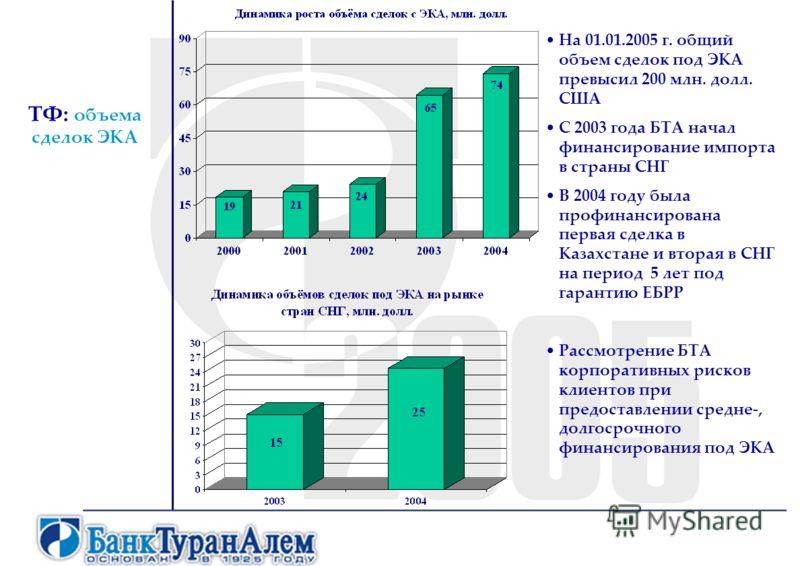 ТФ: объема сделок ЭКА На 01.01.2005 г. общий объем сделок под ЭКА превысил 200 млн. долл. США С 2003 года БТА начал финансирование импорта в страны СНГ В 2004 году была профинансирована первая сделка в Казахстане и вторая в СНГ на период 5 лет под га