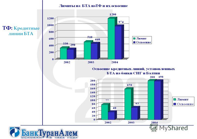 ТФ: Кредитные линии БТА