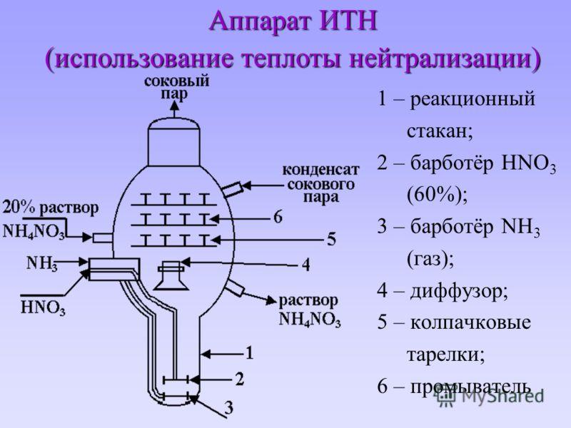 Аппарат ИТН (использование теплоты нейтрализации) 1 – реакционный стакан; 2 – барботёр HNO 3 (60%); 3 – барботёр NH 3 (газ); 4 – диффузор; 5 – колпачковые тарелки; 6 – промыватель