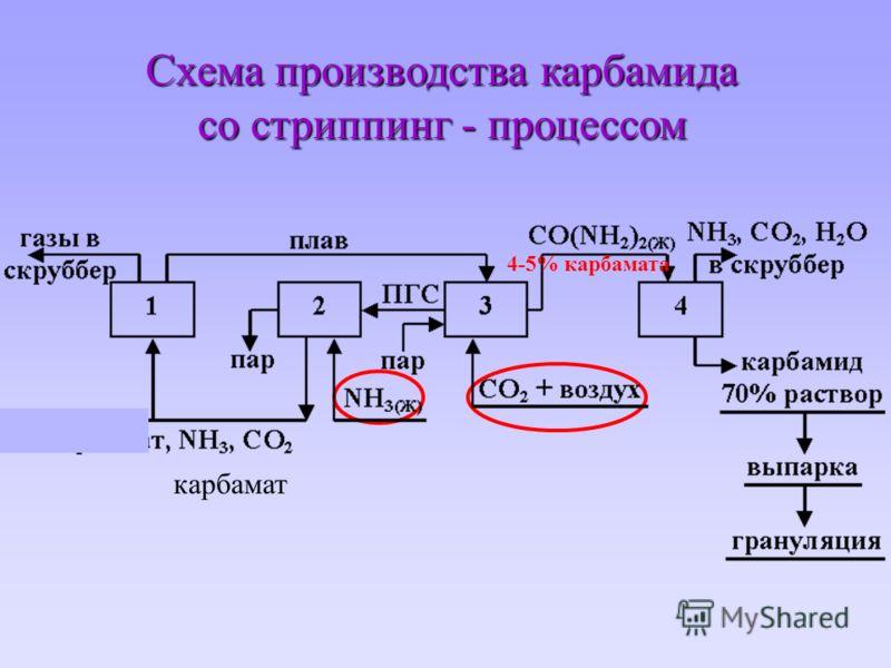 Схема производства карбамида со стриппинг - процессом карбамат 4-5% карбамата
