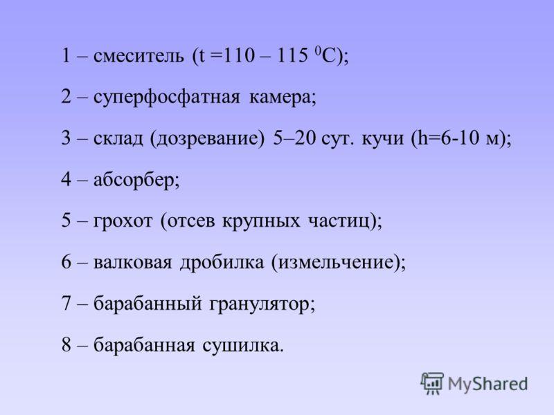 1 – смеситель (t =110 – 115 0 C); 2 – суперфосфатная камера; 3 – склад (дозревание) 5–20 сут. кучи (h=6-10 м); 4 – абсорбер; 5 – грохот (отсев крупных частиц); 6 – валковая дробилка (измельчение); 7 – барабанный гранулятор; 8 – барабанная сушилка.