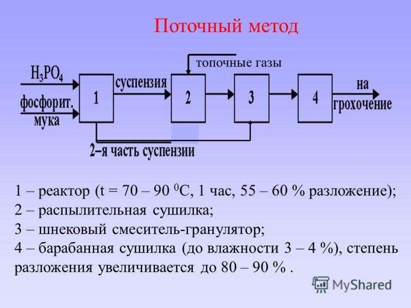 Поточный метод 1 – реактор (t = 70 – 90 0 C, 1 час, 55 – 60 % разложение); 2 – распылительная сушилка; 3 – шнековый смеситель-гранулятор; 4 – барабанная сушилка (до влажности 3 – 4 %), степень разложения увеличивается до 80 – 90 %. топочные газы