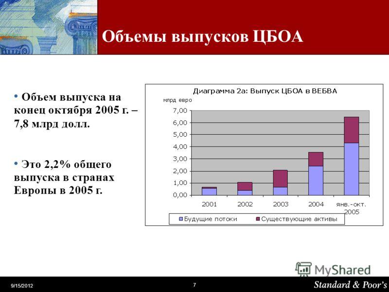 7 9/15/2012 Объемы выпусков ЦБОА Объем выпуска на конец октября 2005 г. – 7,8 млрд долл. Это 2,2% общего выпуска в странах Европы в 2005 г.