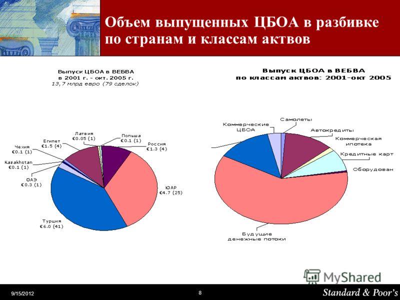 8 9/15/2012 Объем выпущенных ЦБОА в разбивке по странам и классам актвов