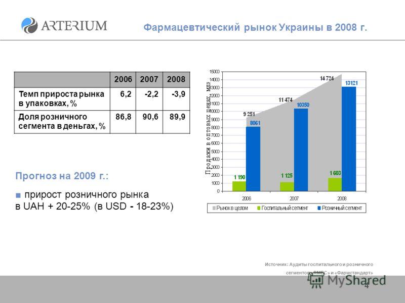 4 Фармацевтический рынок Украины в 2008 г. 200620072008 Темп прироста рынка в упаковках, % 6,2-2,2-3,9 Доля розничного сегмента в деньгах, % 86,890,689,9 Прогноз на 2009 г.: прирост розничного рынка в UAH + 20-25% (в USD - 18-23%) Источник: Аудиты го