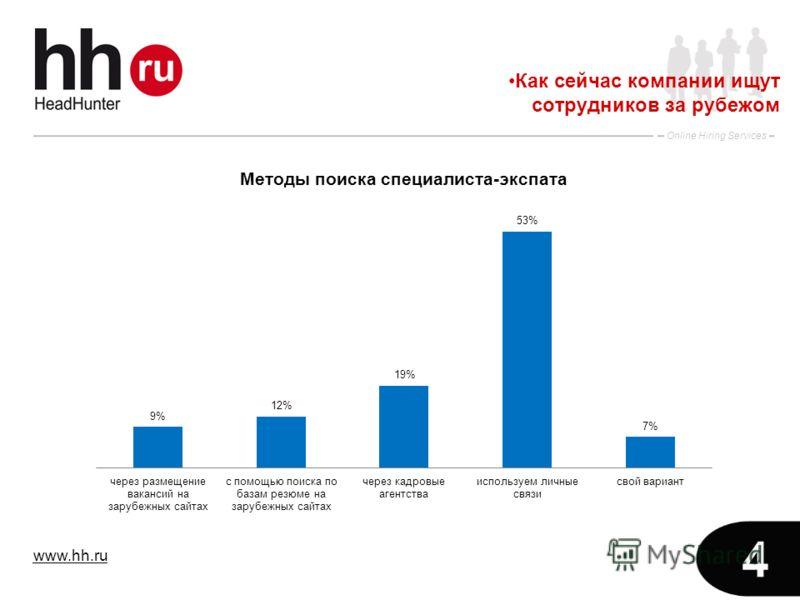 www.hh.ru Online Hiring Services 4 Как сейчас компании ищут сотрудников за рубежом