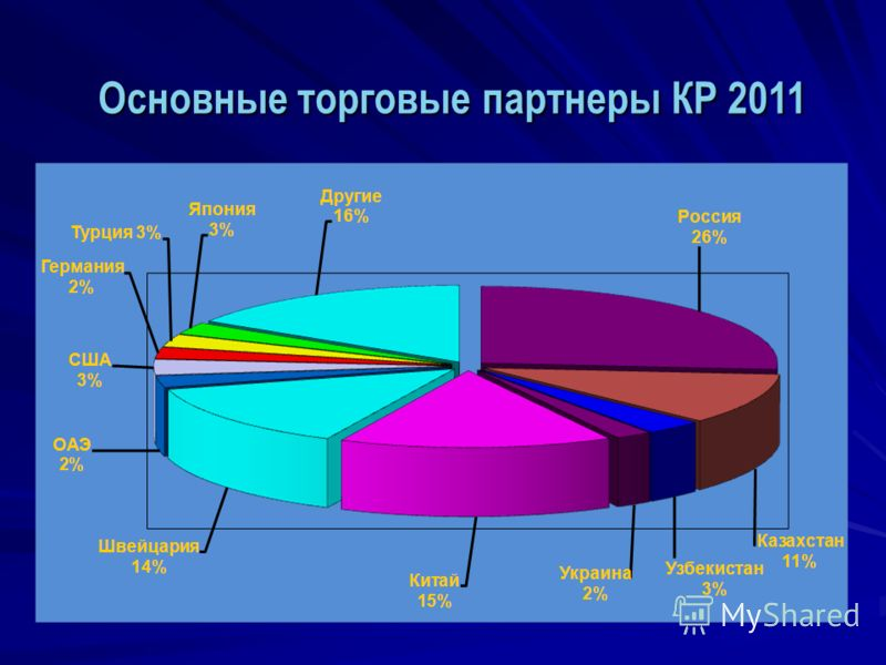 Основные торговые партнеры КР 2011