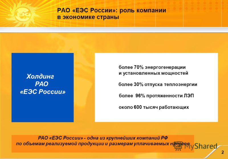 РАО «ЕЭС России» - одна из крупнейших компаний РФ по объемам реализуемой продукции и размерам уплачиваемых налогов более 70% энергогенерации и установленных мощностей более 30% отпуска теплоэнергии более 96% протяженности ЛЭП около 600 тысяч работающ