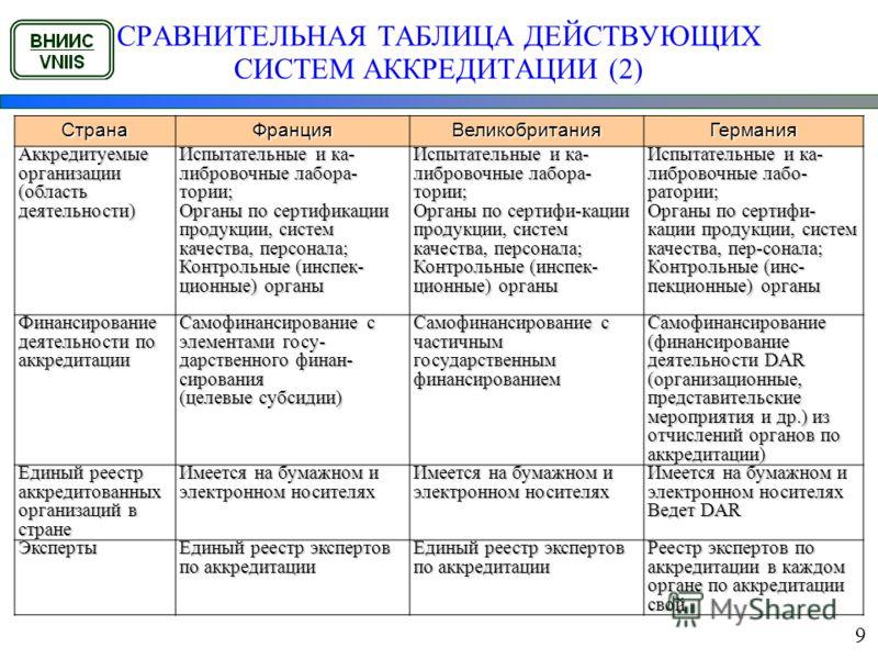 СРАВНИТЕЛЬНАЯ ТАБЛИЦА ДЕЙСТВУЮЩИХ СИСТЕМ АККРЕДИТАЦИИ (2) СтранаФранцияВеликобританияГермания Аккредитуемые организации (область деятельности) Испытательные и ка- либровочные лабора- тории; Органы по сертификации продукции, систем качества, персонала