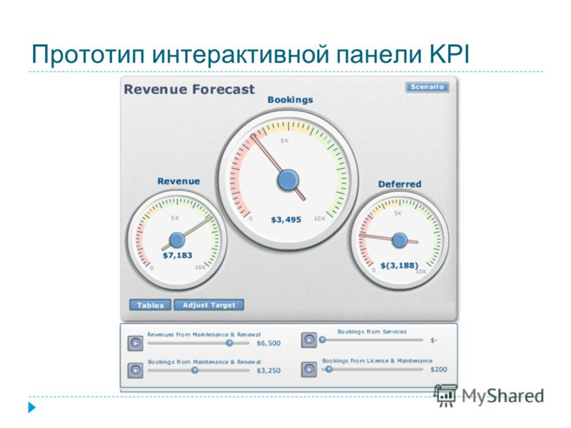 Прототип интерактивной панели KPI
