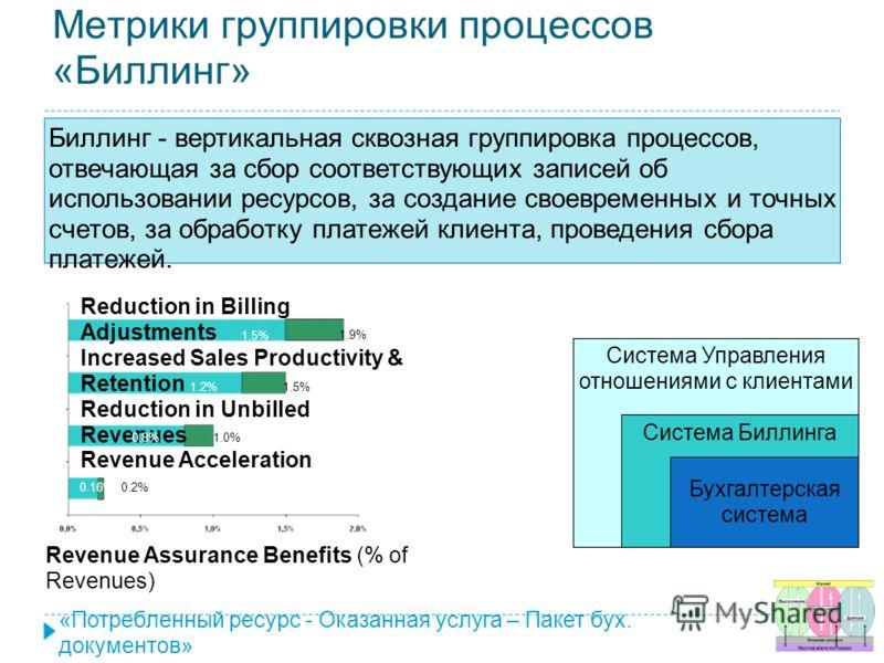 Метрики группировки процессов «Биллинг» Биллинг - вертикальная сквозная группировка процессов, отвечающая за сбор соответствующих записей об использовании ресурсов, за создание своевременных и точных счетов, за обработку платежей клиента, проведения