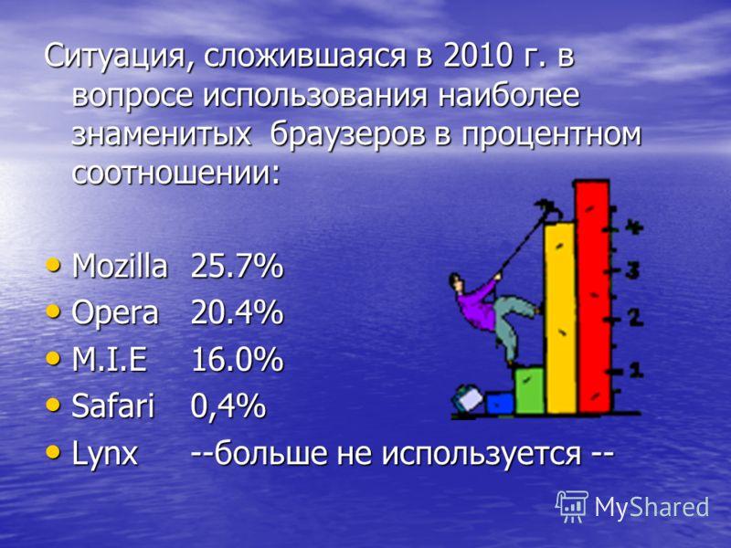 Ситуация, сложившаяся в 2010 г. в вопросе использования наиболее знаменитых браузеров в процентном соотношении: Mozilla25.7% Mozilla25.7% Opera20.4% Opera20.4% M.I.E16.0% M.I.E16.0% Safari0,4% Safari0,4% Lynx--больше не используется -- Lynx--больше н