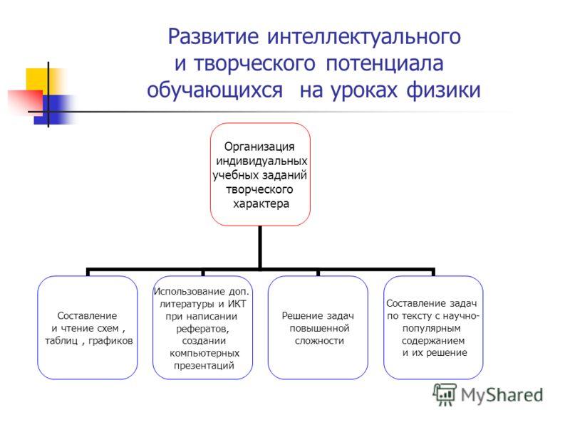 уроках физики Организация