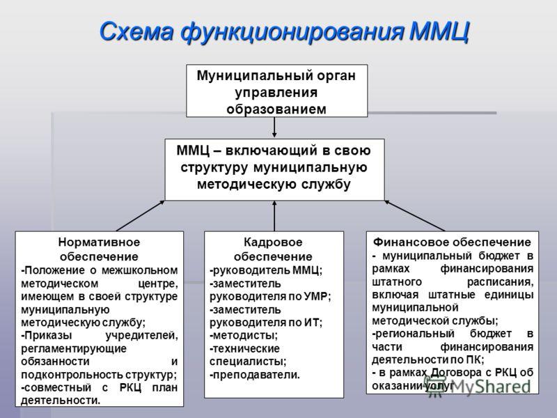 Схема функционирования ММЦ ММЦ – включающий в свою структуру муниципальную методическую службу Муниципальный орган управления образованием Нормативное обеспечение -Положение о межшкольном методическом центре, имеющем в своей структуре муниципальную м